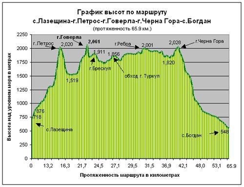 Лазещина - Хребет Черная Гора