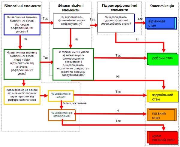 Класифікація екологічного стану водних об'єктів